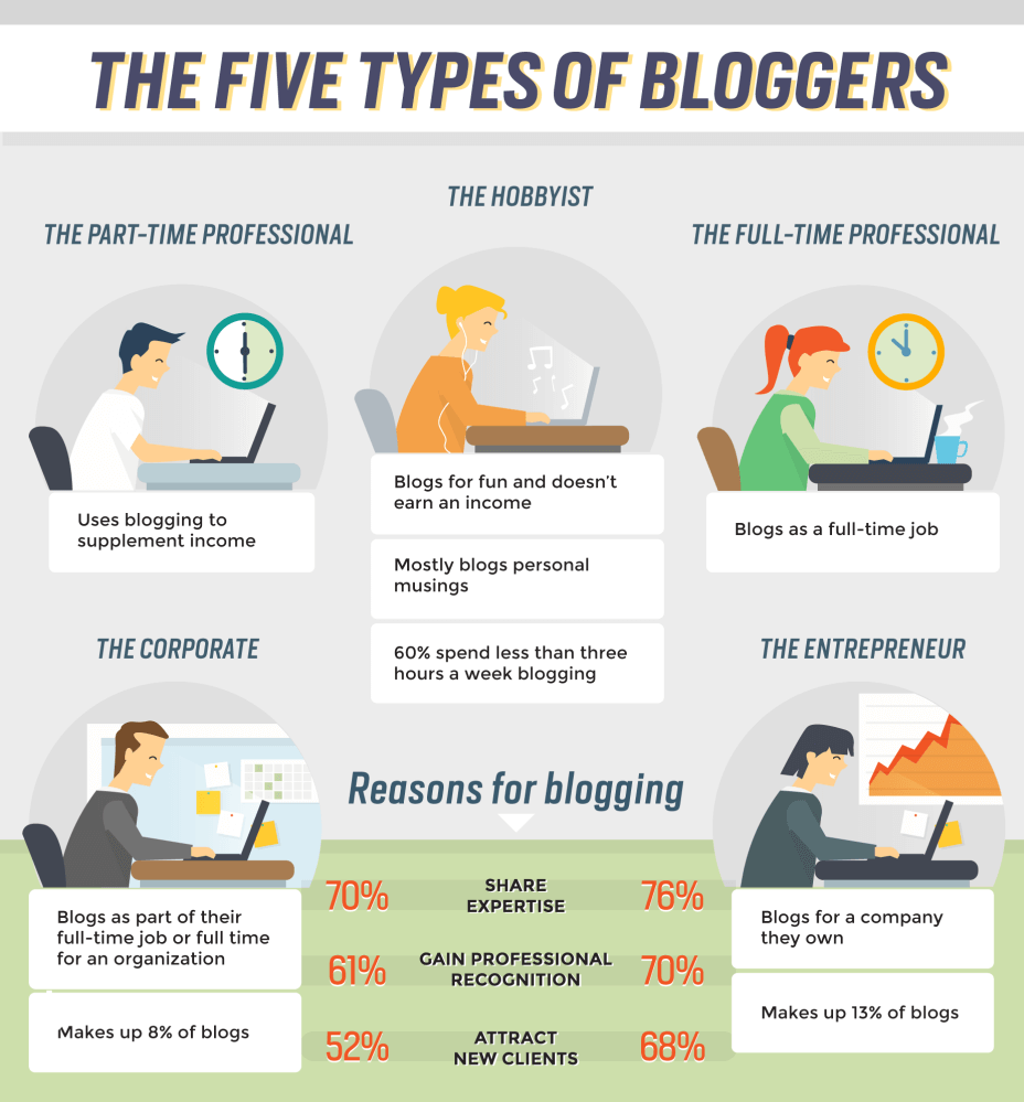 types-of-bloggers